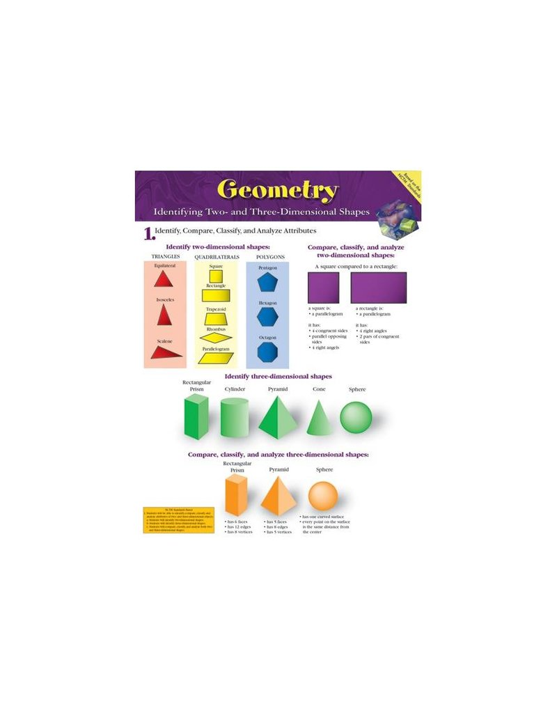 Geometry: Identifying Two- and Three-Dimensional Shapes Chartlet
