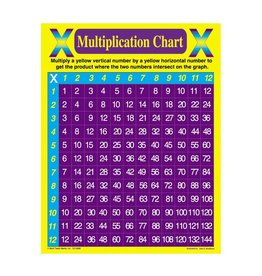 Multiplication Chart Chartlet