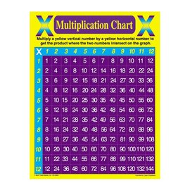Multiplication Chart Chartlet