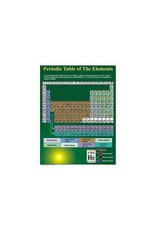Periodic Table of the Elements Chartlet