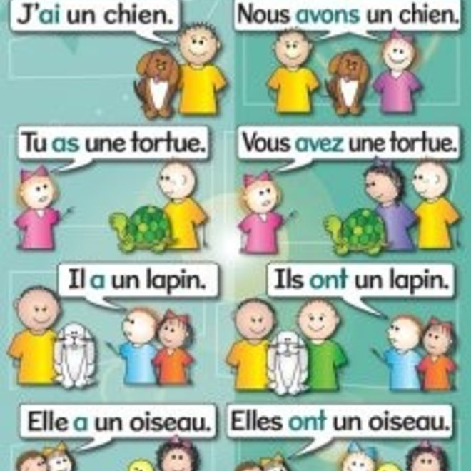 Basic French verbs (7pk) Poster Set