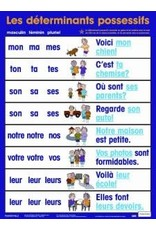 French Poster - Les determinants possessifs