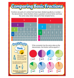 Comparing Basic Fractions