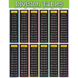 Division Chart