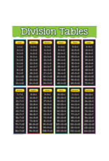 Division Chart