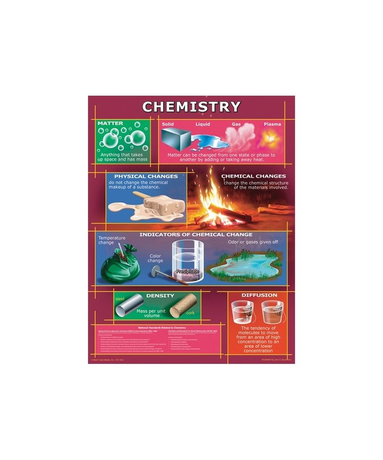Chemistry Chartlet