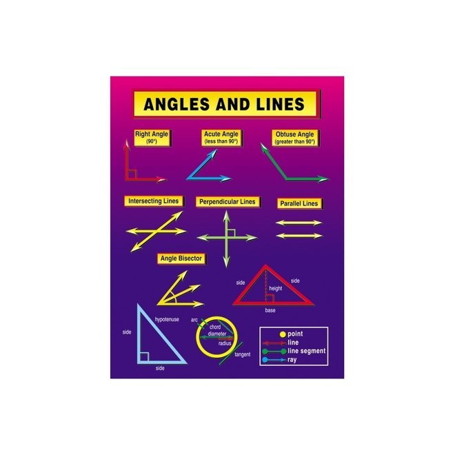 Angles and Lines Chartlet