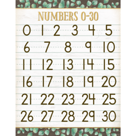 Eucalyptus Numbers Chart