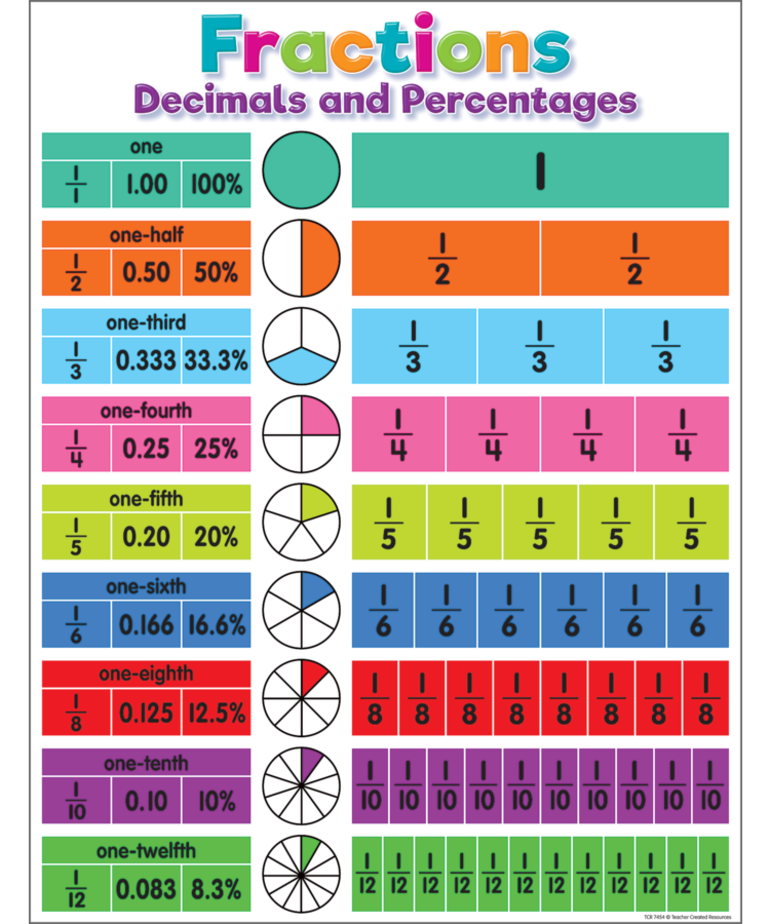 Colorful Fractions,Decimals and Percentages Chart