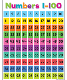 Colorful Numbers 1-100 Chart