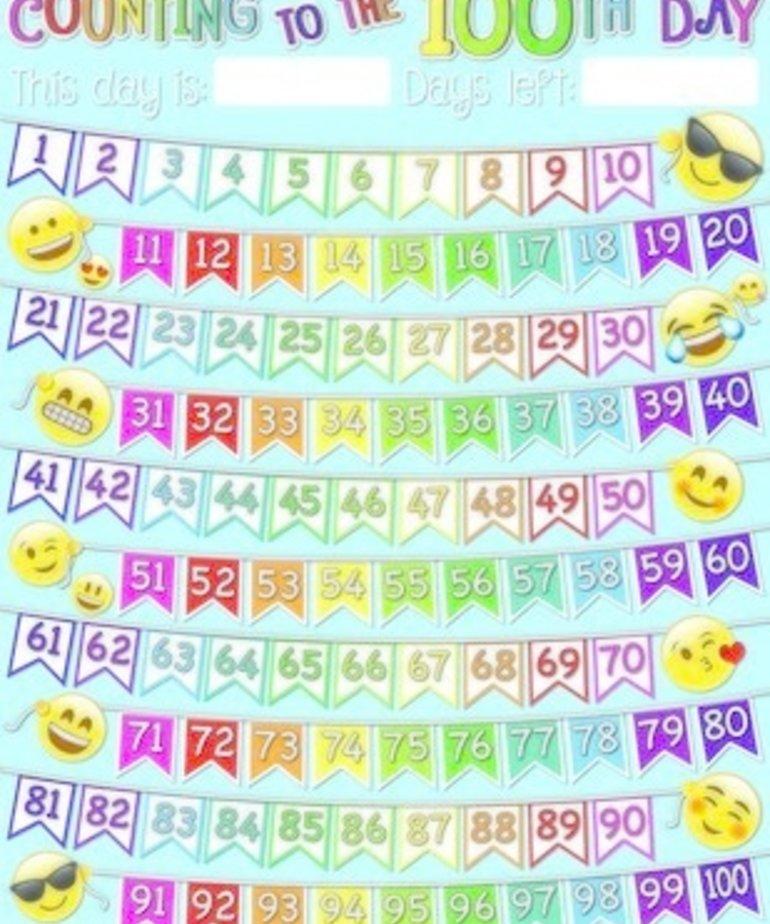 100 Days Emoji Poly Chart