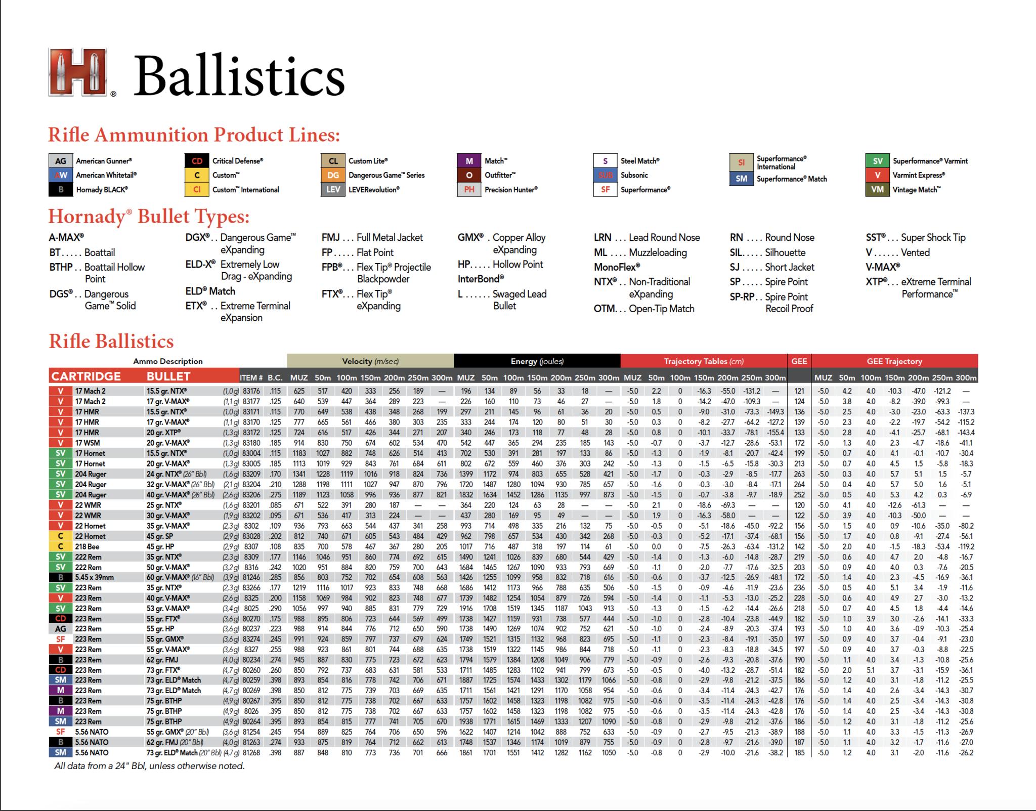 Metric Ballistics Chart