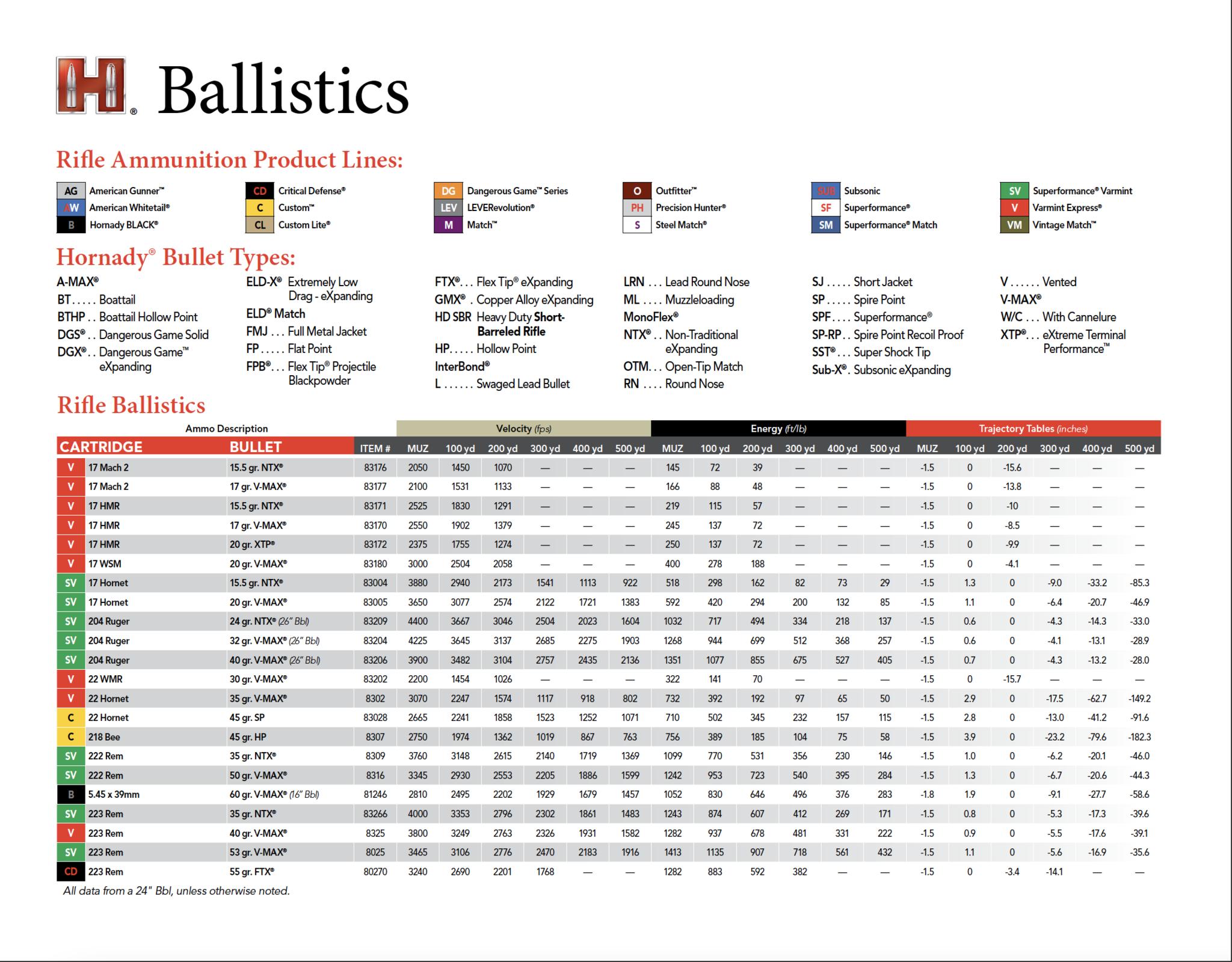 Standard Ballistics Chart