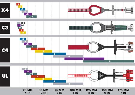 BD Camalot Chart