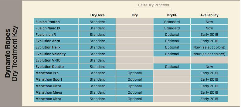 DryXP Chart