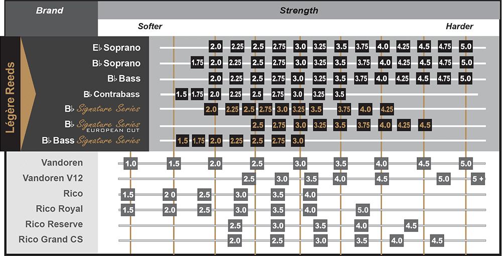 Charte de comparaison des forces d'anches Légère
