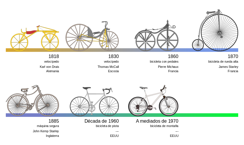 Bike Evolution Chart