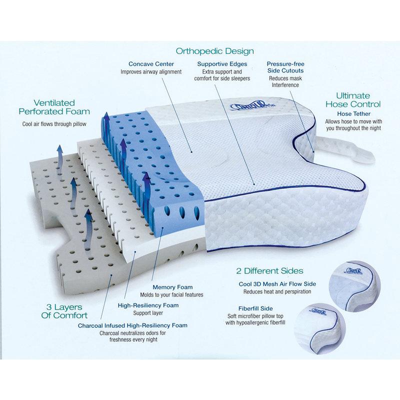 Contour Living Contour CPAPMax 2.0 Pillow