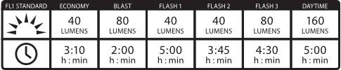 Lezyne LUZ LEZYNE Zecto unidad faro y luz trasera conjunto: negro, rojo