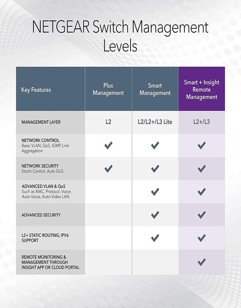 Netgear Netgear 10-Port Gigabit Managed Pro POE Switch GC510PP 8x POE+ 195W 2 x 1G SFP Desk/Rackmount