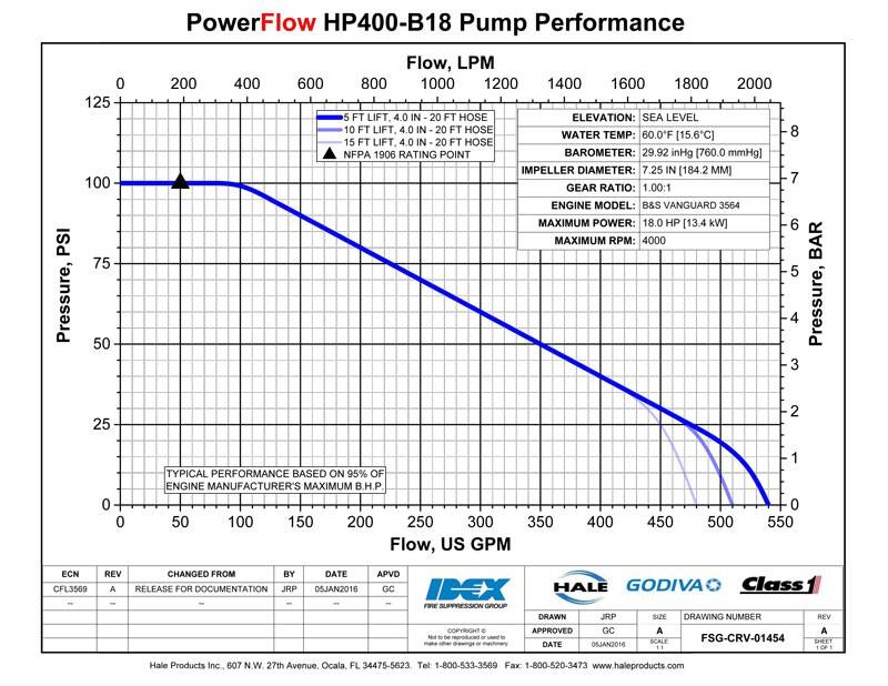HALE Hale PowerFlow HPX400-B18 Portable Pump with Control Panel