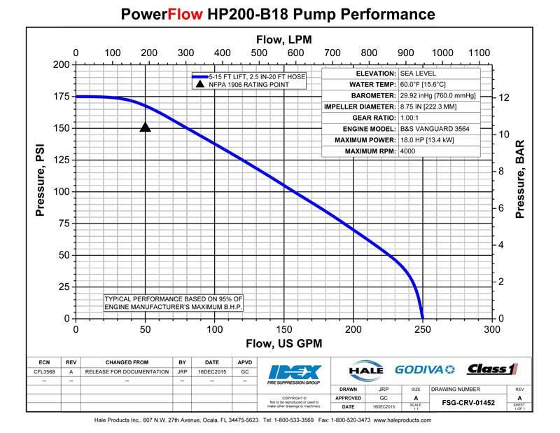 Hale PowerFlow HPX200-B18 Portable Water Pump