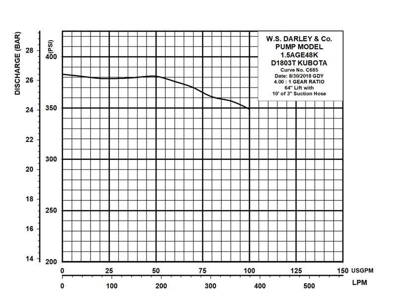 Darley 1-1/2 AGE 48K Kubota Portable Diesel Pump
