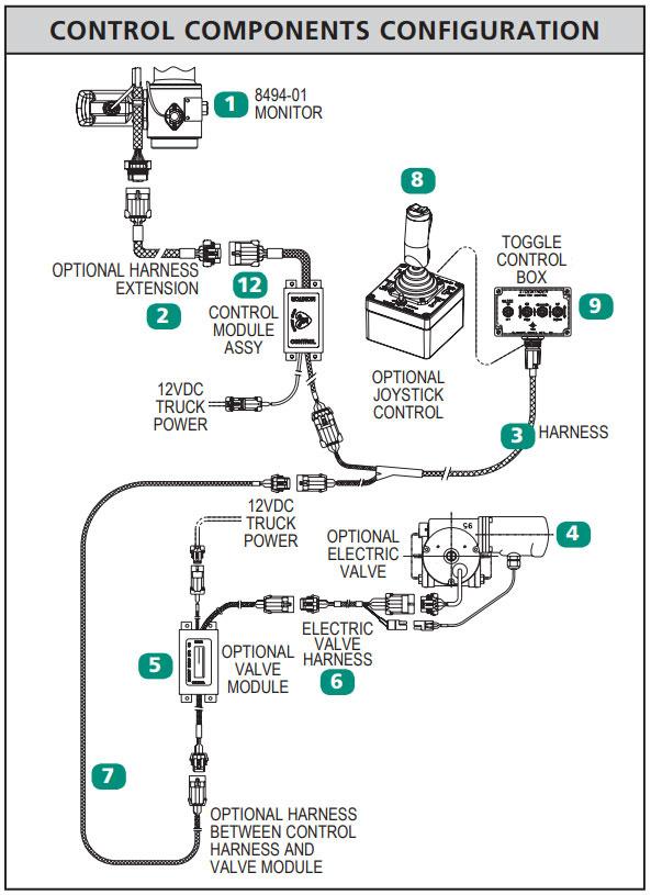 Elkhart Brass 8494 Sidewinder Electric Monitor