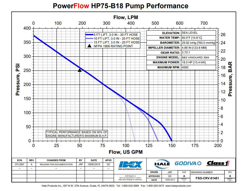 Hale PowerFlow HPX75-B18 Water Pump