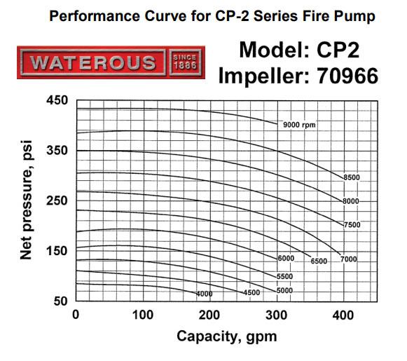 waterous waterous cpk-2 single stage pump w/gear case for pto