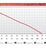 Mercedes Textiles DEMO Mercedes Textiles WICK® Si 250-7S 3-Stage Pump