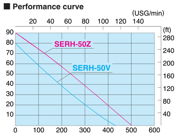 Koshin Serh-50z 2 U0026quot  Pressure Pump With Honda Engine