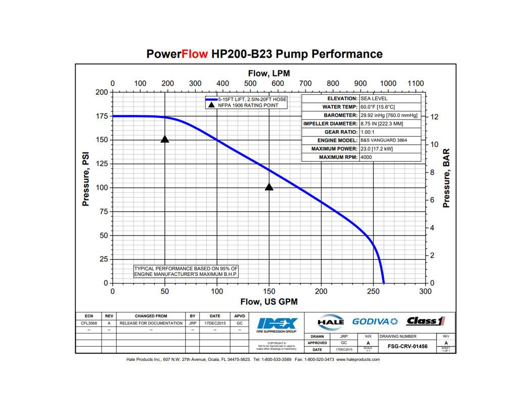 Hale PowerFlow HPX200-B23 Pump w/23HP Briggs Engine