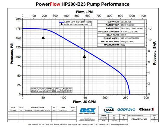 Hale Power Flow 23HP Water Pump