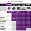 Netgear NETGEAR 5-Port Gigabit Ethernet Unmanaged PoE Switch (GS305P) - with 4 x PoE @ 55W, Desktop, Sturdy Metal Fanless Housing