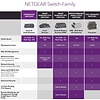Netgear NETGEAR 8-Port Gigabit Ethernet Unmanaged Switch, Desktop, Internet Splitter, Fanless, Plug-and-Play (GS208)