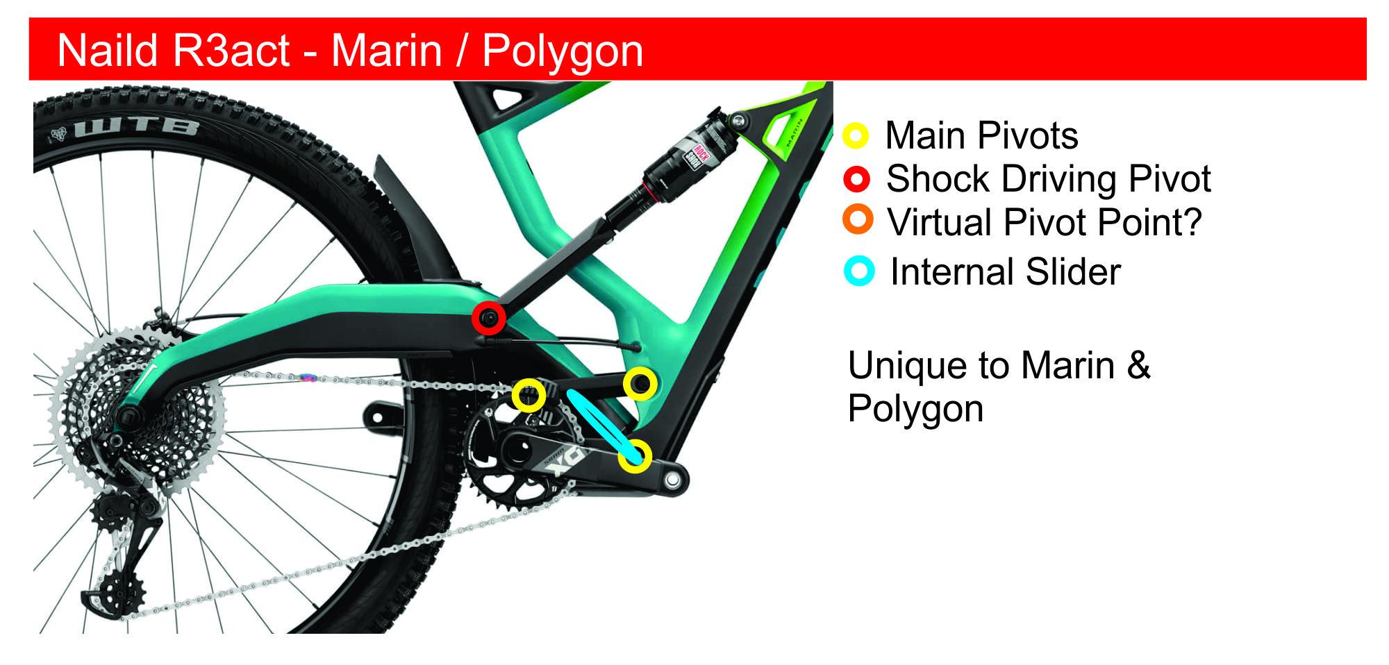 R3act suspension design explained