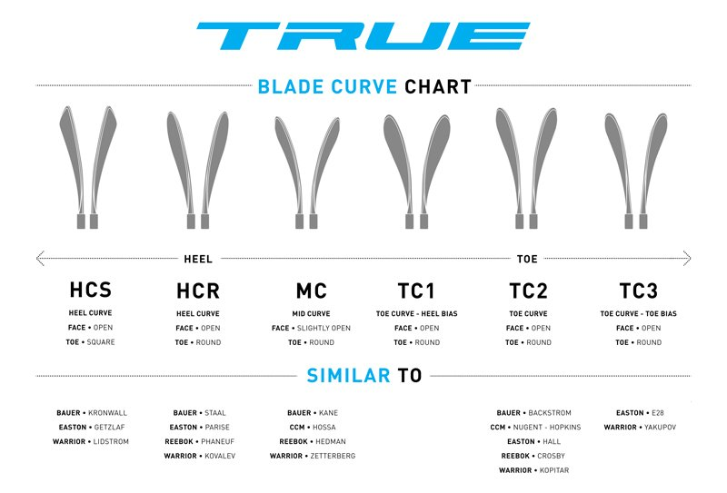 True hockey blade patterns