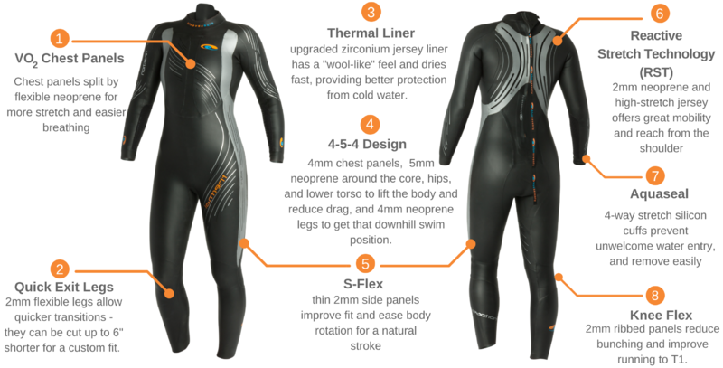 Blue Seventy Thermal Reaction