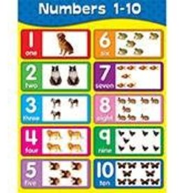 Numbers 1–10 Chartlet