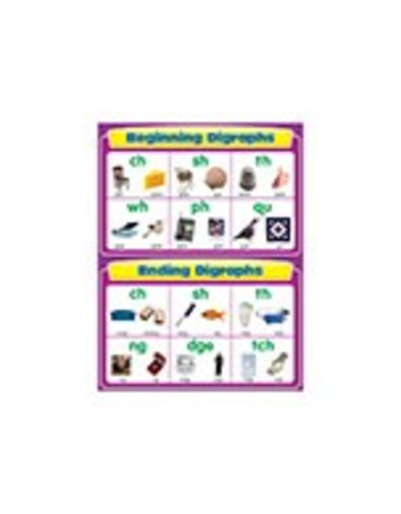 Beginning and Ending Digraphs Chartlet