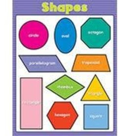 Shapes Chartlet
