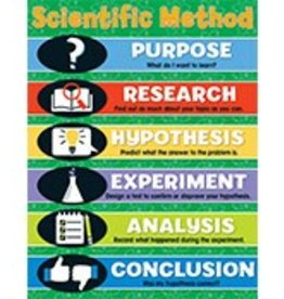 Scientific Method Chartlet