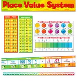 *Place Value System Bulletin Board