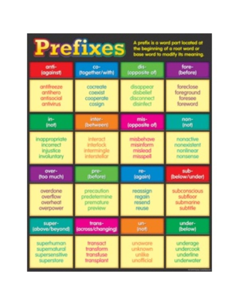 Prefixes Chart