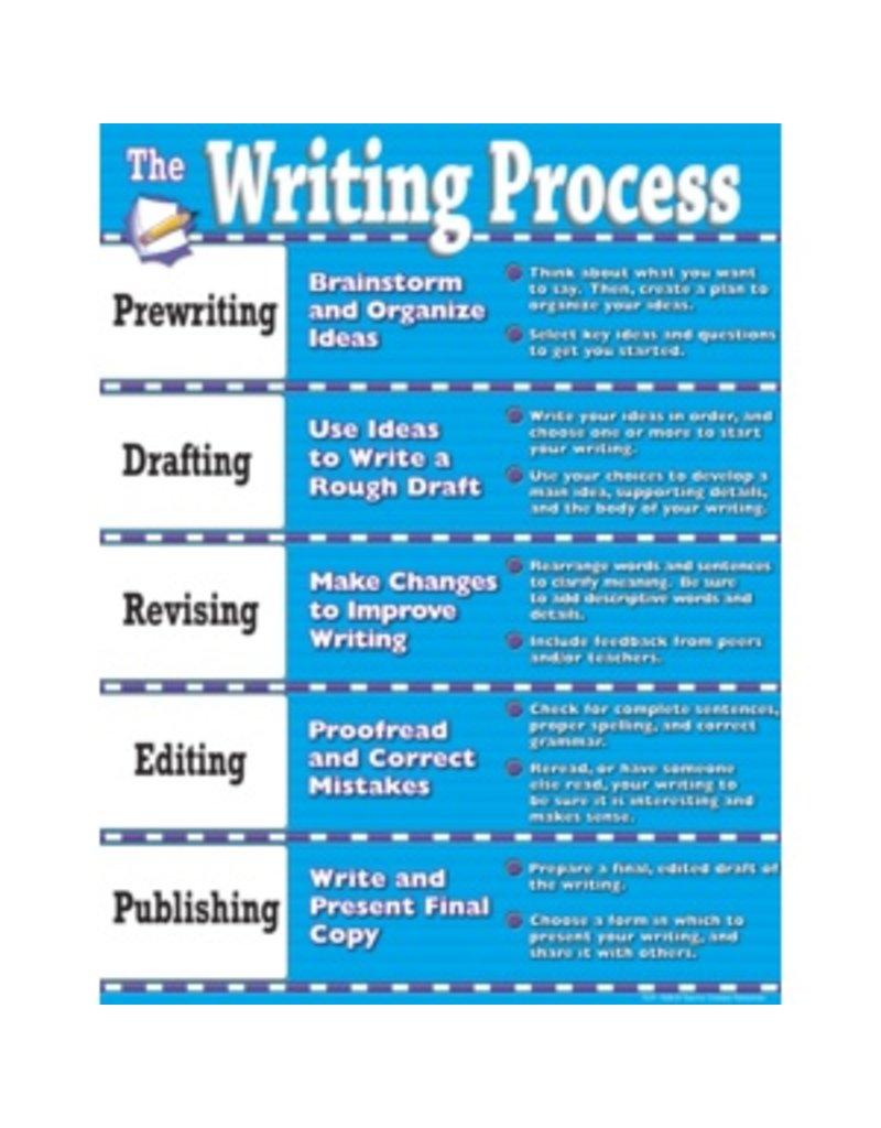 *Writing Process Chart