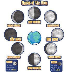 Phases of the Moon Mini Bulletin Board
