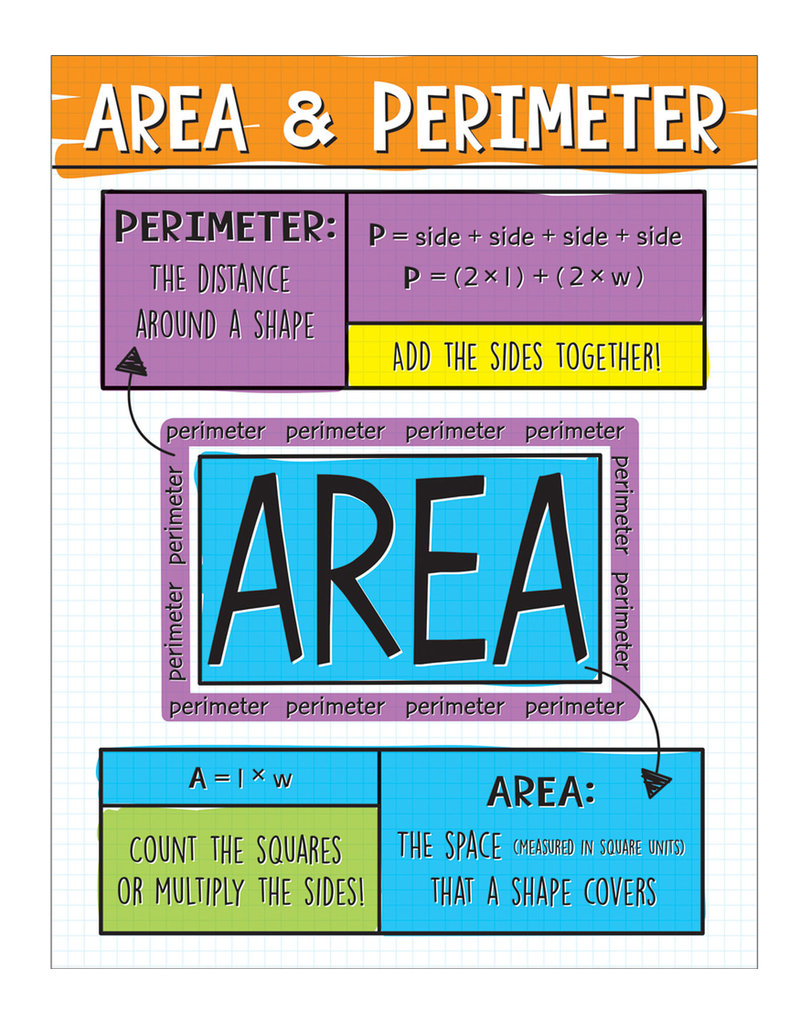 Area and Perimeter Chart
