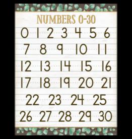 Eucalyptus Numbers 0-30 Chart