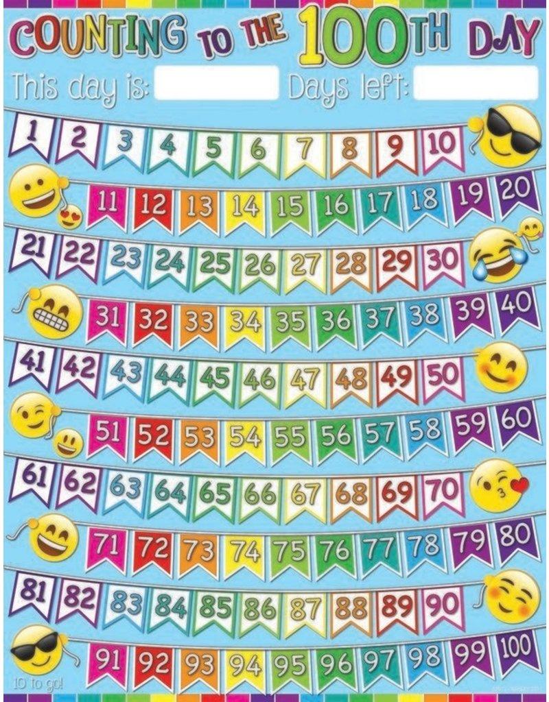 100 Days Emoji Smart Poly Chart